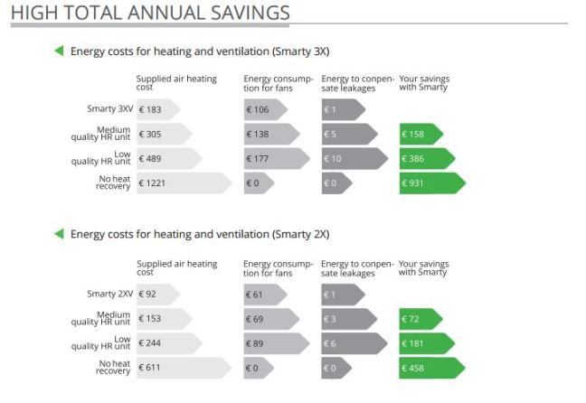 Smarty Annual Savings