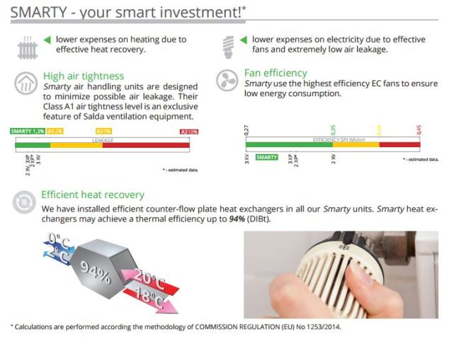Smarty Your Investment